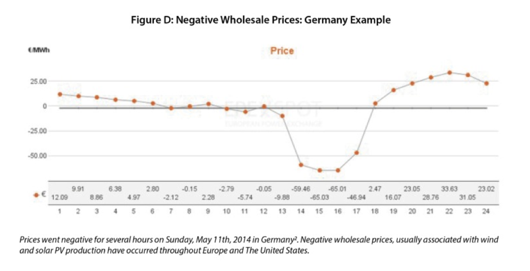 negative wholesale prices