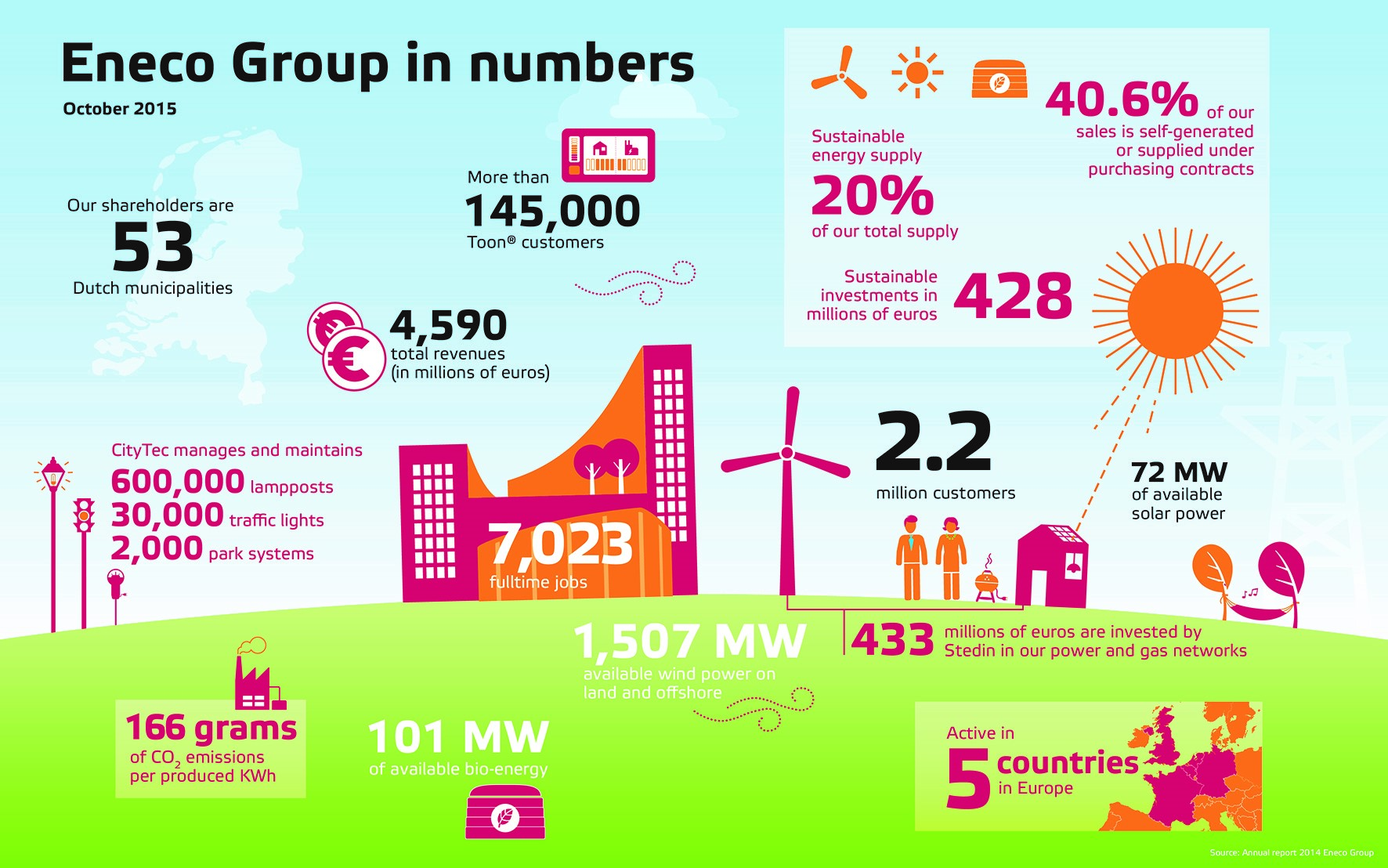 Netherlands Sustainable Energy Producer is Building The Industry s