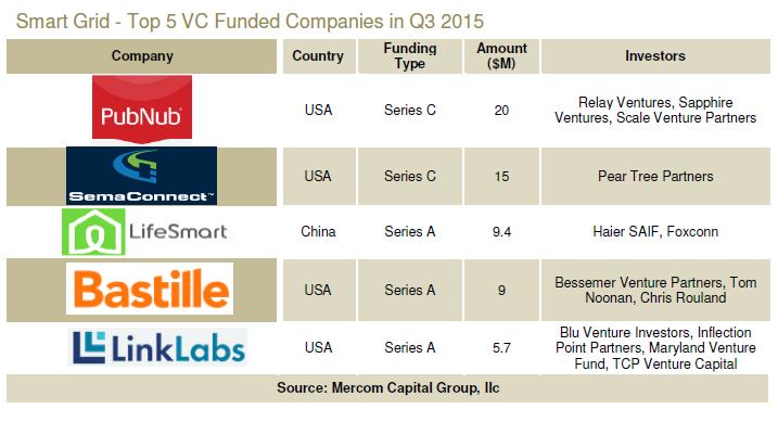 Mercom 3Q top 5 VC smart grid investments 110615
