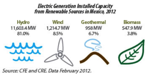 Mex renewable energy-generation capacity 2012