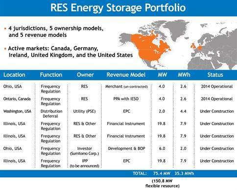 RES Energy Storage Project-Portfolio_484x388