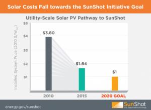 sunshot solar goal