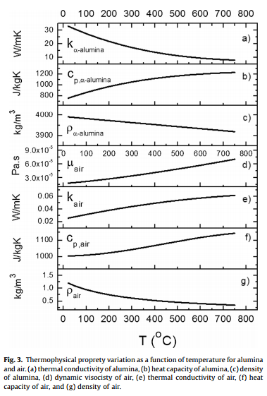 Fig. 3. Thermophysical proprety variation as a function of temperature for alumina and air. (a) thermal conductivity of alumina, (b) heat capacity of alumina, (c) density of alumina, (d) dynamic visocisty of air, (e) thermal conductivity of air, (f) heat capacity of air, and (g) density of air.