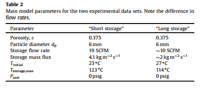Main model parameters for the two experimental data sets. Note the difference in flow rates.