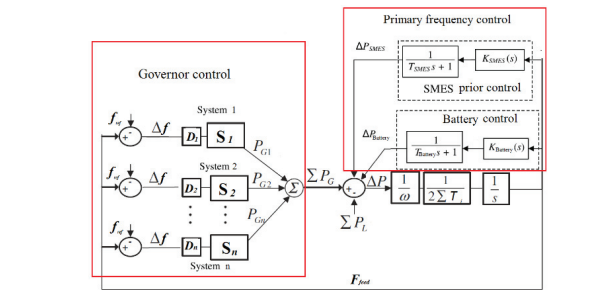Fig. 2. The frequency control of the MG system