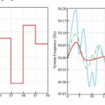 Fig. 4. (a) Random load changes; (b) frequency oscillations in three cases