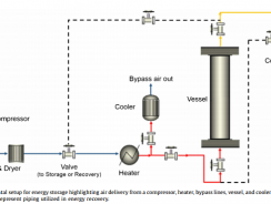 Packed bed thermal energy storage: A simplified experimentally validated model