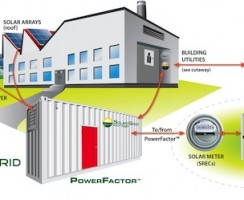 Energy Storage Picks Up Slack as Solar Tax Credits And FiTs Expire In Europe